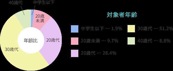 【グラフ】対象者年齢 中学生以下 1.9%、20歳未満 9.7%、20歳代 28.4%、30歳代 51.2%、40歳代 8.8%