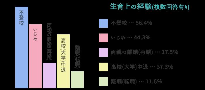 【グラフ】生育上の経験(複数回答有り) 不登校 56.4%、いじめ 44.3%、両親の離婚(再婚) 17.5%、高校(大学)中退 37.3%、離職(転職) 11.6%