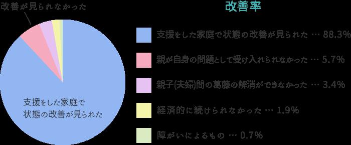 【グラフ】支援をした家庭で状態の改善が見られた 88.3%、改善が見られなかった 11.7%