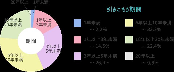 【グラフ】支援者の引きこもり期間 1年未満 2.2%、1年以上3年未満 14.5%、3年以上5年未満 26.9%、5年以上10年未満 33.2%、10年以上20年未満 22.4%、20年以上 0.8%