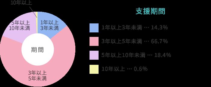【グラフ】支援期間 1年以上3年未満 14.3%、3年以上5年未満 66.7%、5年以上10年未満 18.4%、10年以上 0.6%