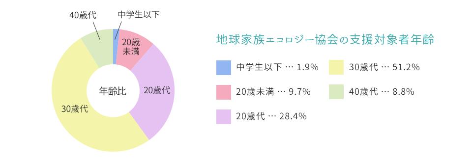 福岡・熊本を拠点とする地球家族エコロジー協会の支援対象者年齢(中学生以下 1.9%、20歳未満 9.7%、20歳代 28.4%、30歳代 51.2%、40歳代 8.8%)